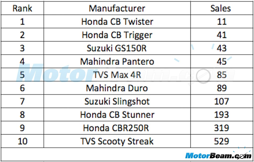 10 Least Sold Two Wheelers May 2015