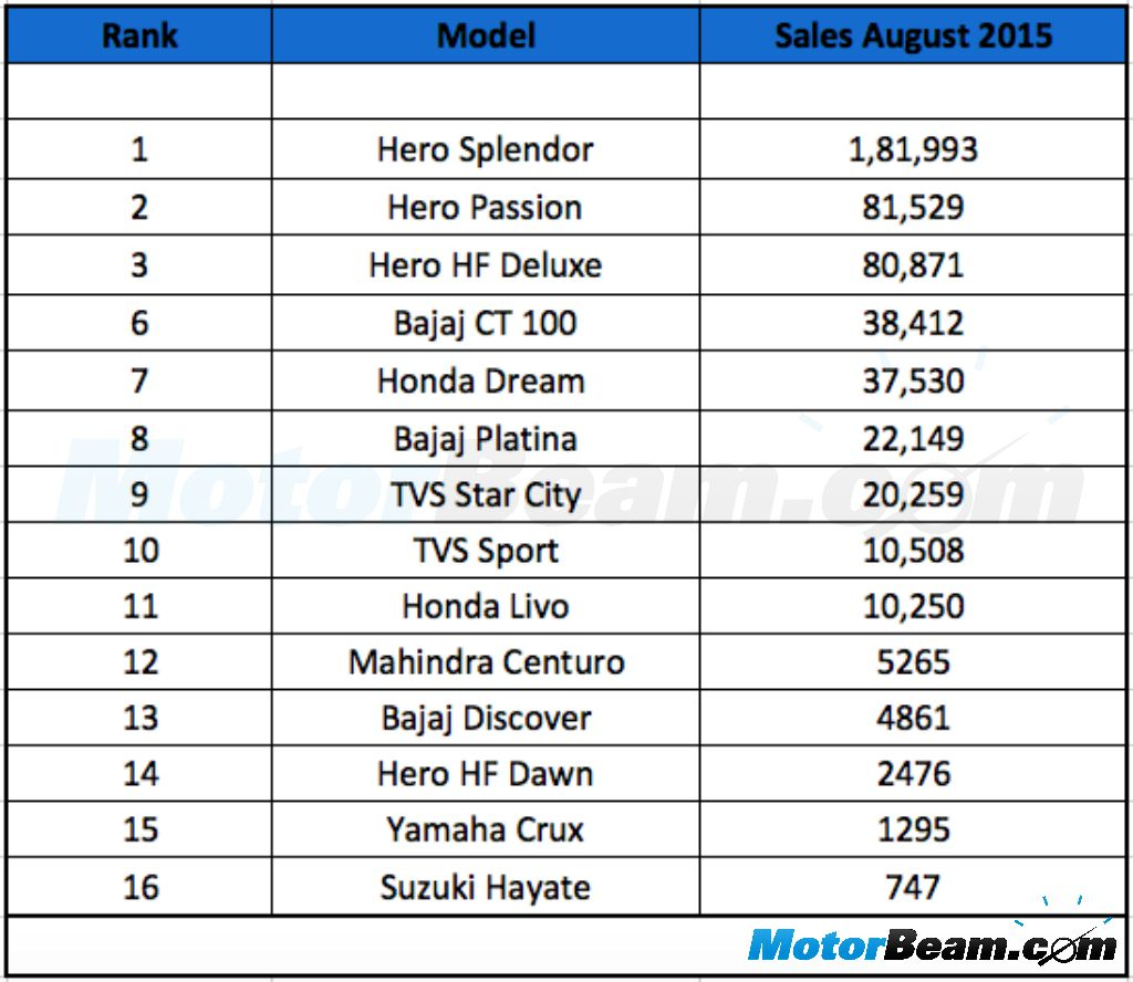 100cc Commuter Motorcycle Sales August 2015
