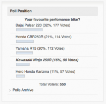 2011 Performance Bike Poll