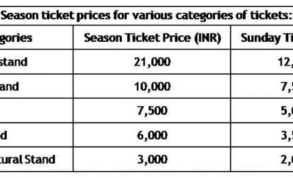 2012-Indian F1 GrandPrix Ticket Rates