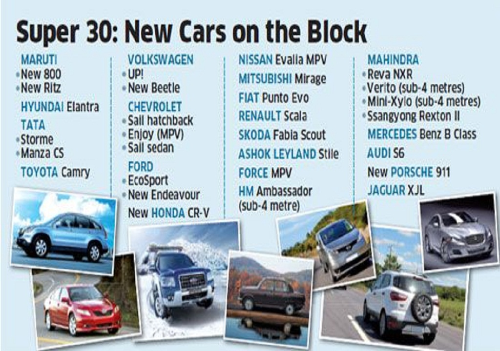 New Car Launches In Next 6 Months