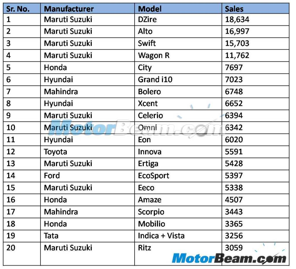 2014 July Top 20 Indian Car Sales