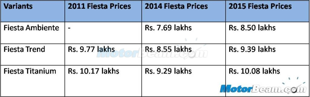 2015 Ford Fiesta Prices