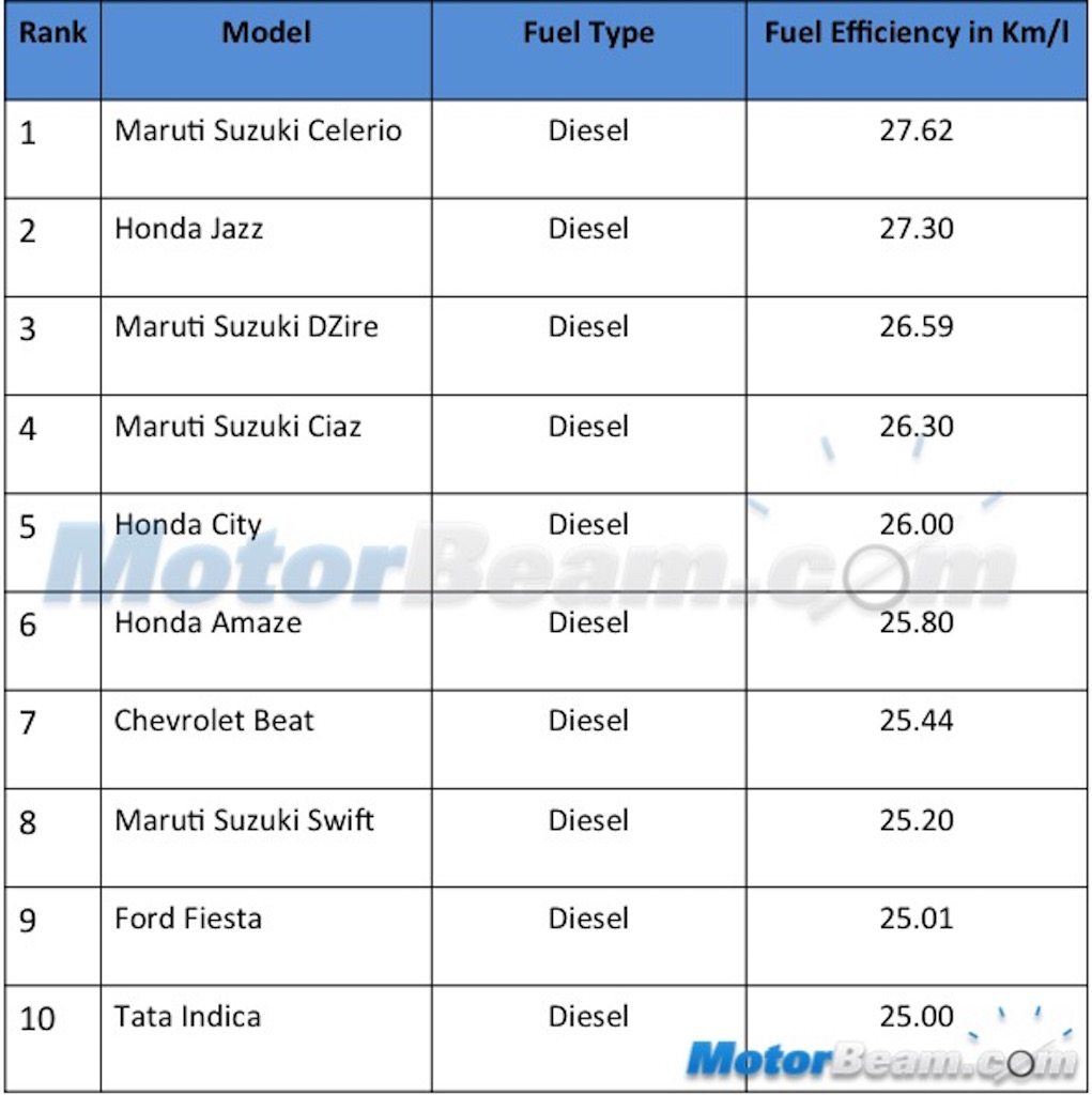 Fuel Efficient Diesel Sedan Cars in India price mileage