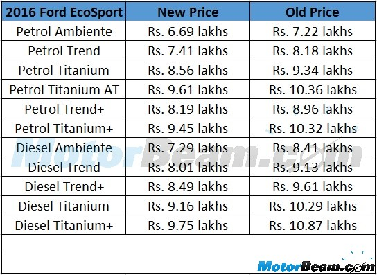 Ford Ecosport Prices