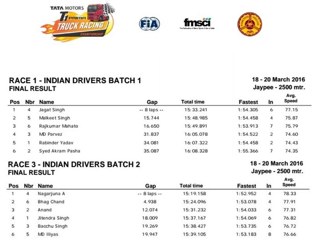 2016 Tata T1 Prima Racing Indian Results