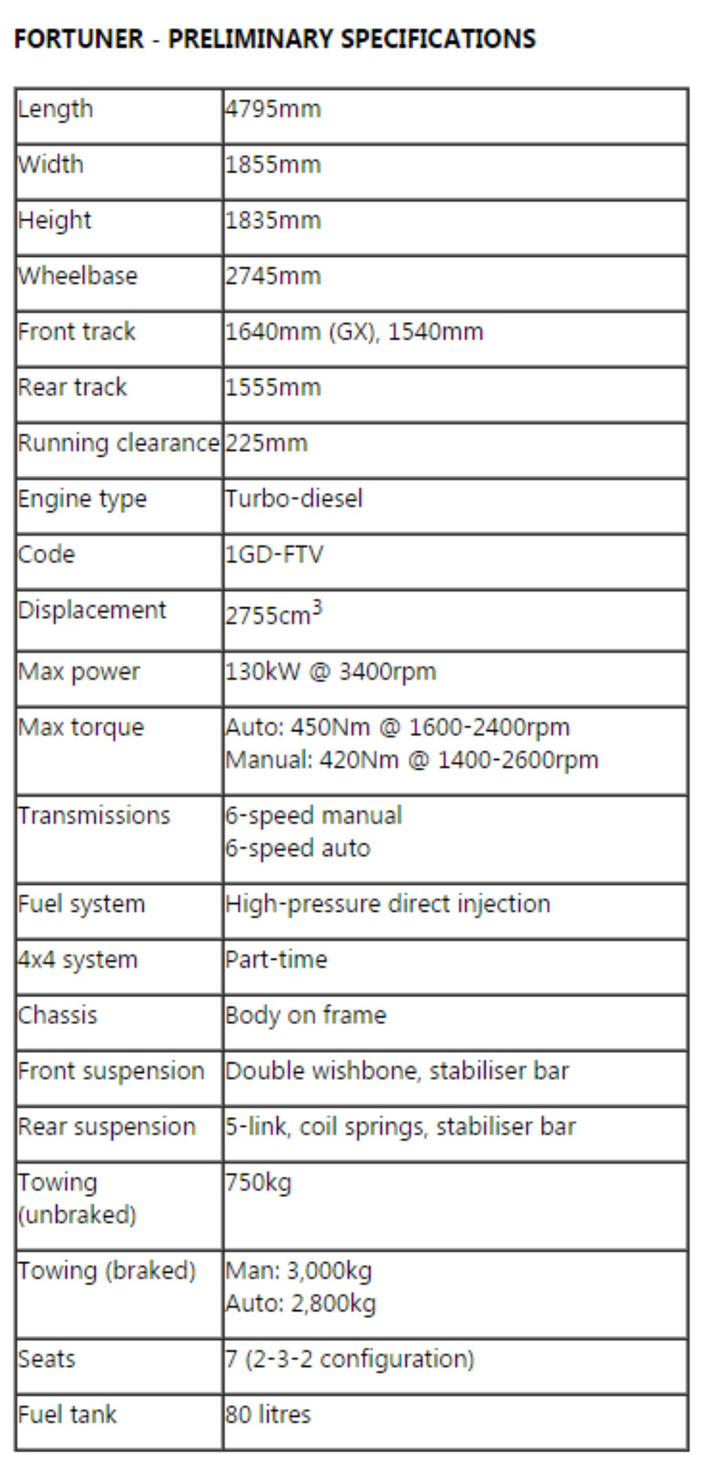 2016 Toyota Fortuner Specification