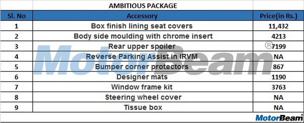 2019 Ertiga Ambitious Package Accessories