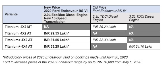 2020 Ford Endeavour Price