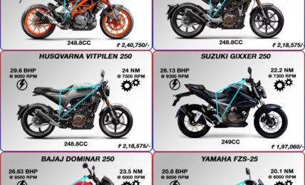 250cc Naked Motorcycles India