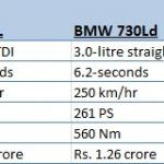 A8L VS 7-Series VS S-Class VS XJ-L Price Comparison