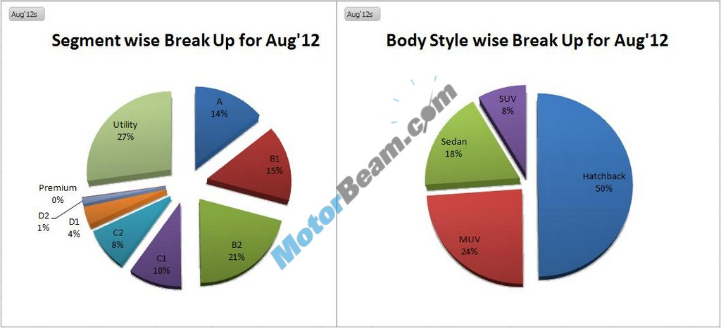 August2012 Sales Category Chart