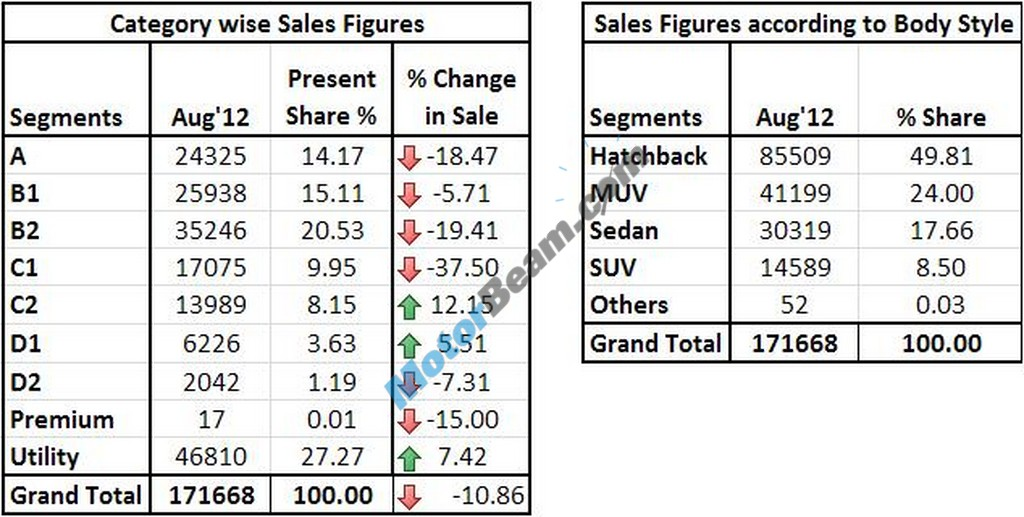 August2012 Sales Category Table