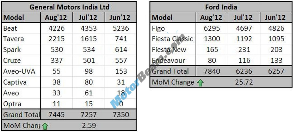August2012 Sales GM&Ford Table