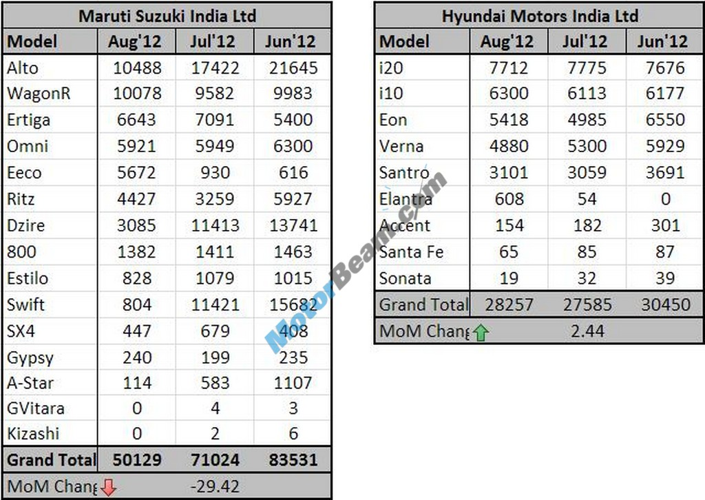 August2012 Sales MSIL&HMIL Table