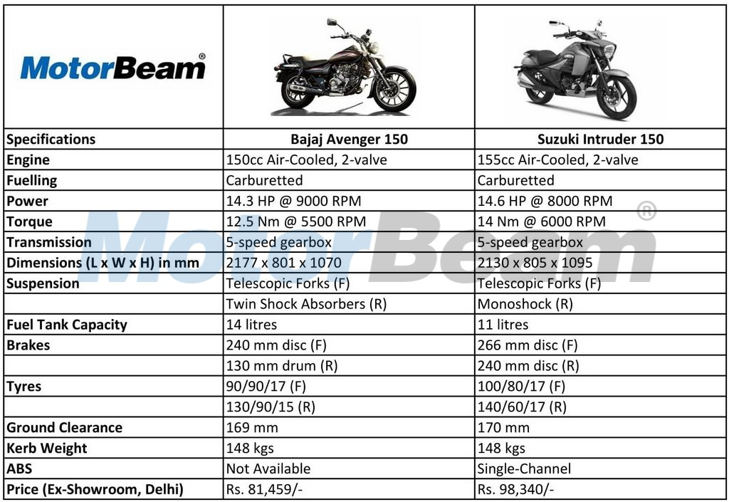 Avenger 150 Vs Suzuki Intruder 150 Spec Comparo Motorbeam