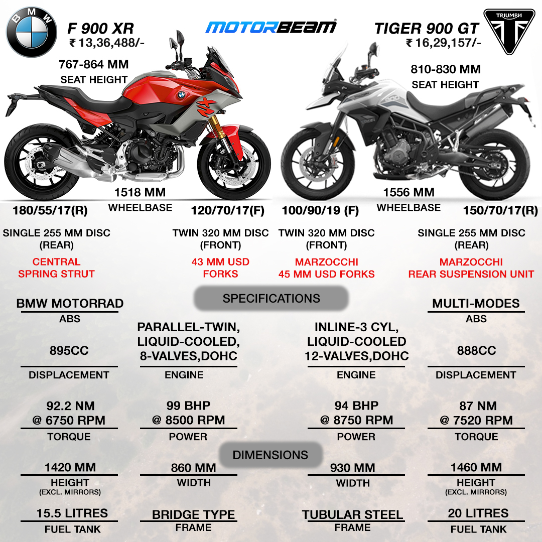 BMW F 900 XR vs Triumph Tiger 900 GT Spec Comparison