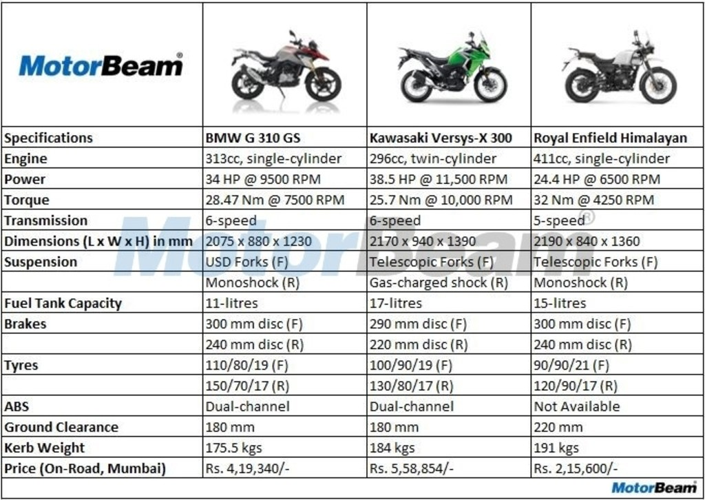 BMW G 310 GS Vs Kawasaki Versys-X 300 Vs Royal Enfield Himalayan