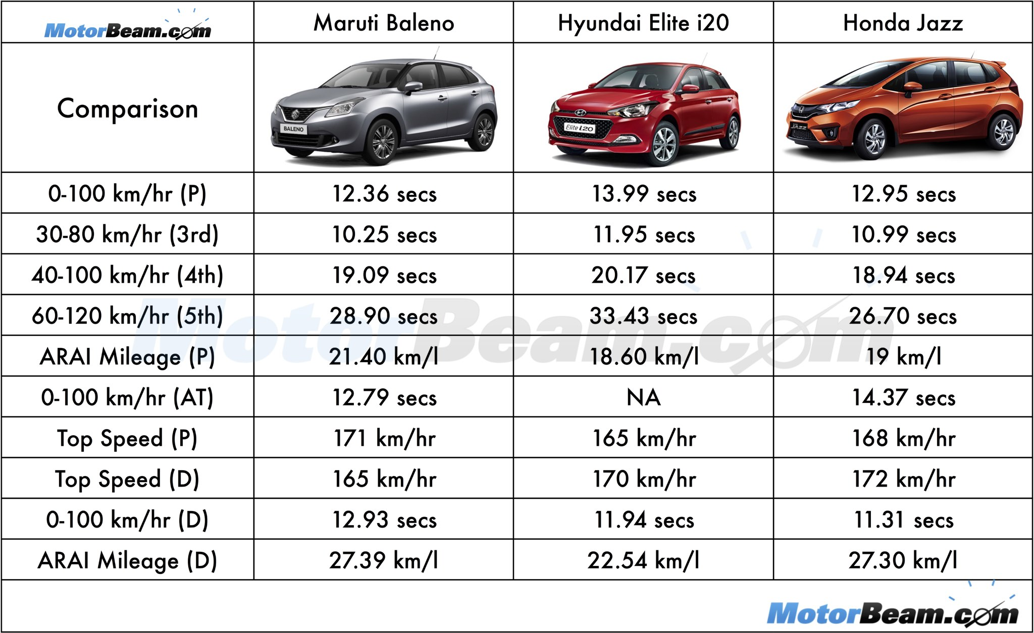Baleno vs i20 vs Jazz Comparo