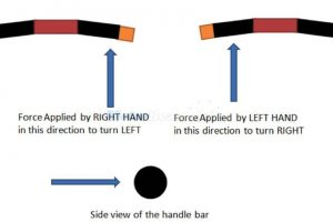 Bike Handle Movement Principle