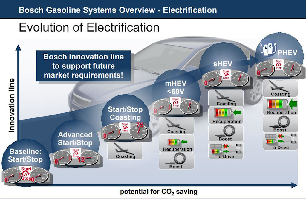 Bosch Gasoline Systems Overview
