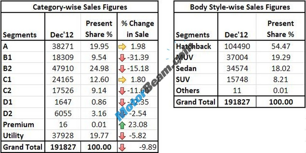 Car Sales December 2012 Categorywise 01