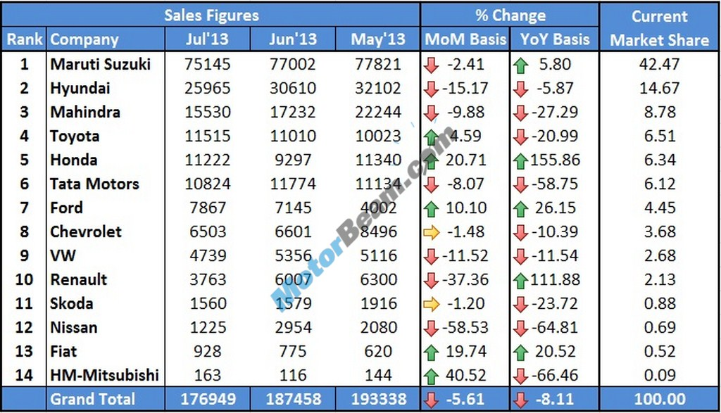 Car Sales July 2013 GainersVsLosers