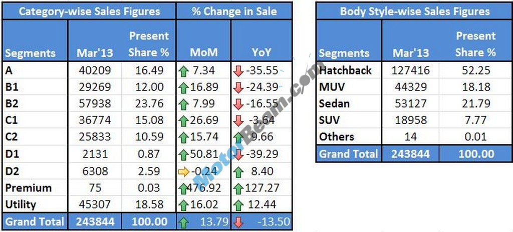 Car Sales March 2013 Category01