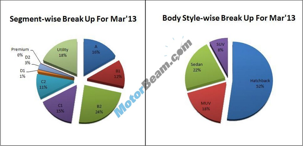 Car Sales March 2013 Category02