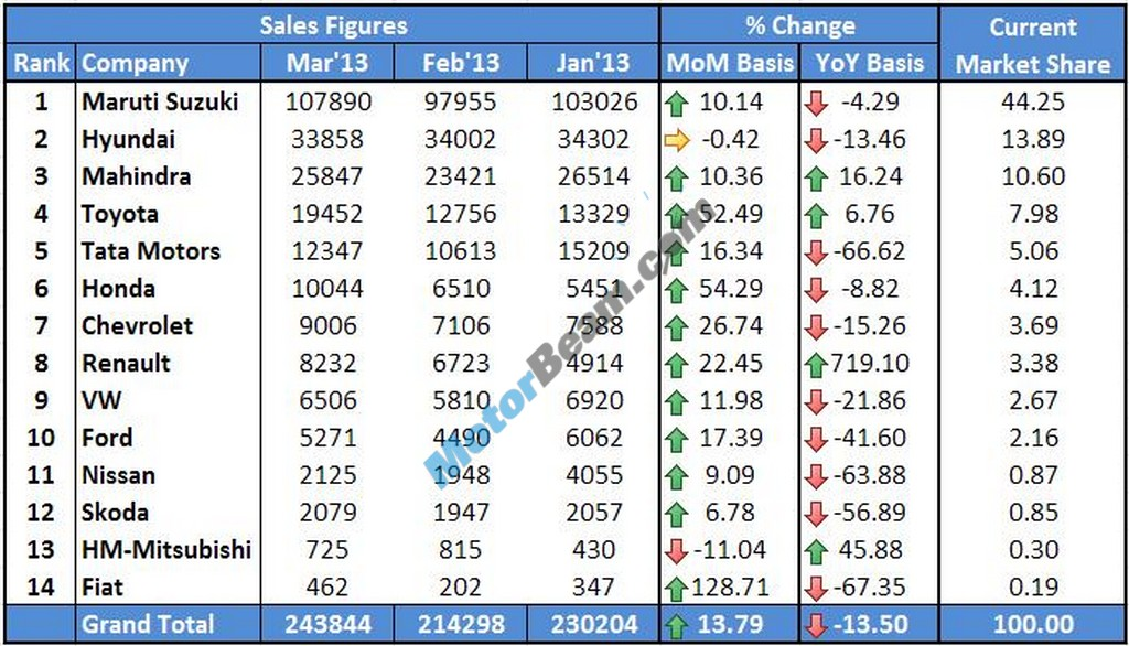 Car Sales March 2013 Main