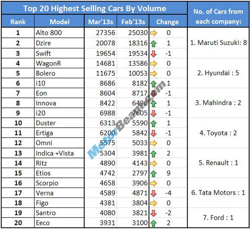 Car Sales March 2013 Top 20