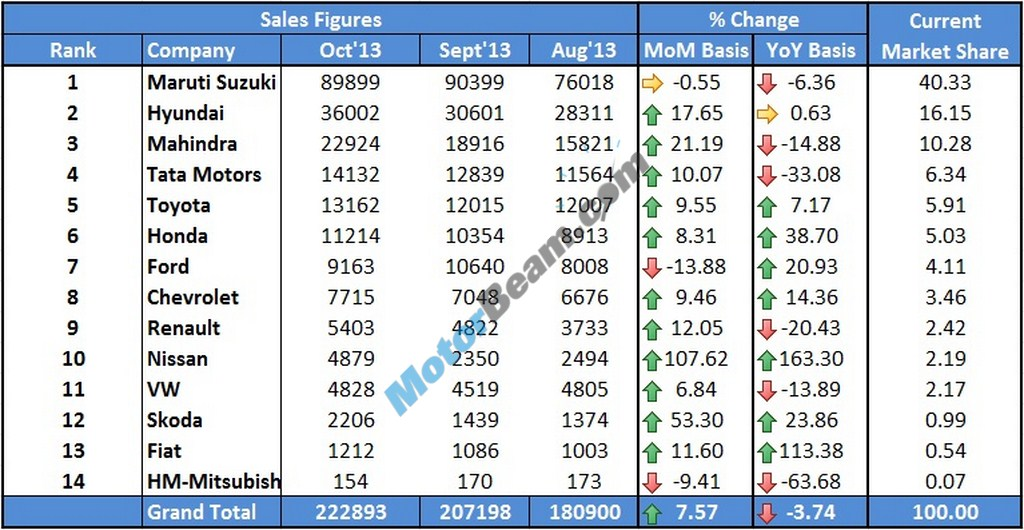 Car Sales October 2013 Main