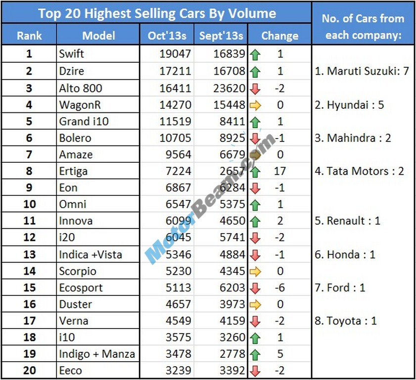 Car Sales October 2013 Top 20