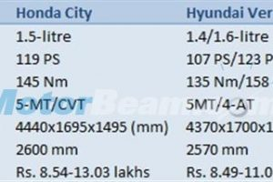 Ciaz vs City vs Verna vs Vento - Petrol Comparison