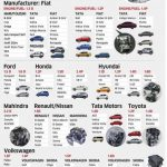 Common Engines In India