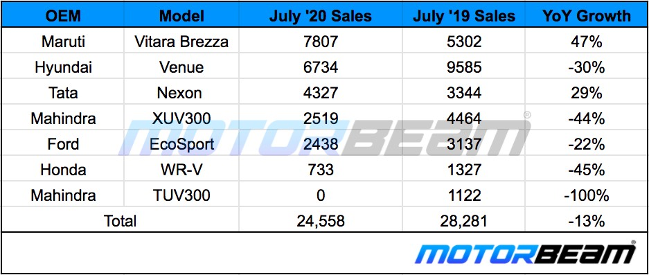 Compact SUV Sales July 2020