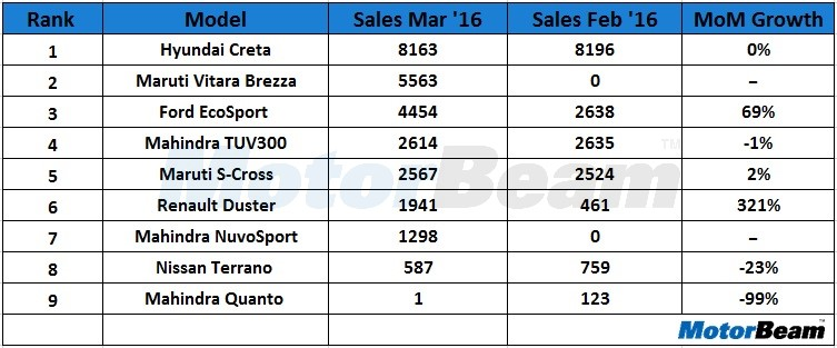 Compact SUV Sales March 2016