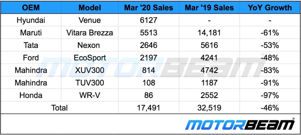Compact SUV Sales March 2020