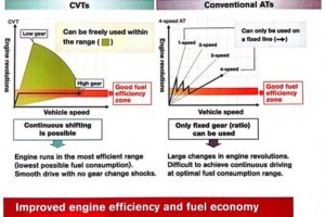 Conventional Automatic vs CVT