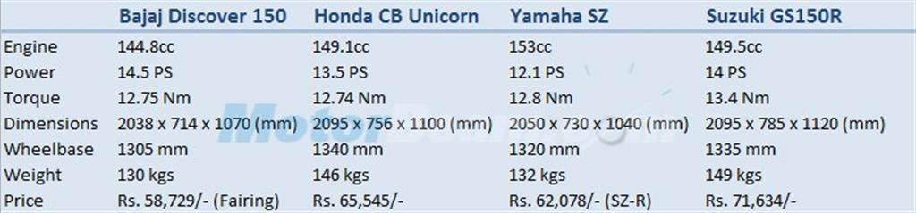 Discover 150 vs CB Unicorn vs SZ vs GS150R
