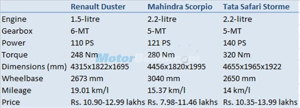 Duster vs Scorpio vs Safari Storme