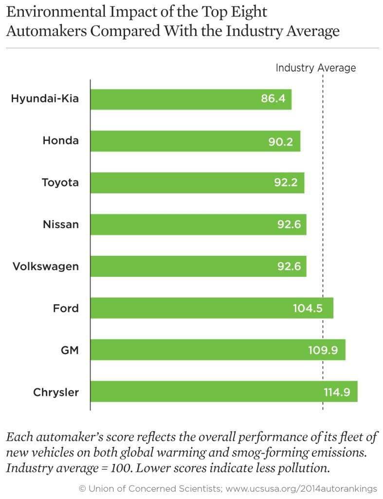 Environmental Impact Automakers Industry Average USA