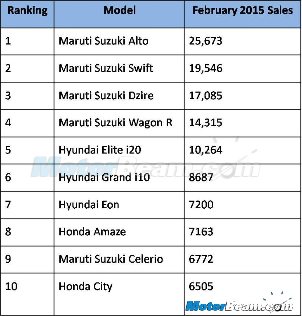 Top 10 Ing Cars In India February 2017