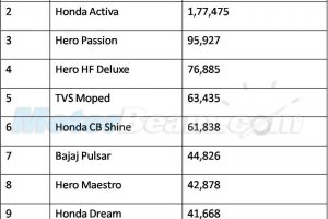 February 2015 Top 10 Two-Wheeler Sales