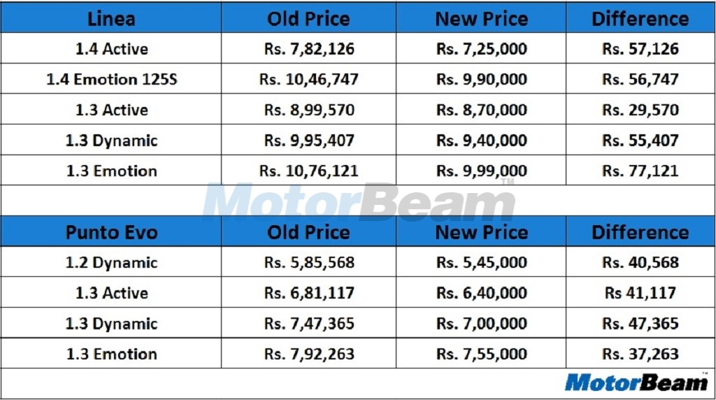 Fiat Car Prices Reduced By Upto Rs 77 121 Motorbeam Indian