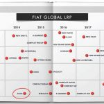 Fiat Global Product Plans