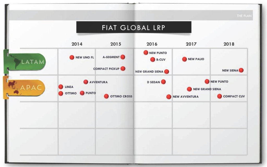 Fiat India Product Plans
