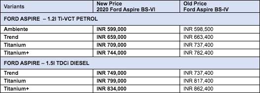 Ford Aspire BS6 Price