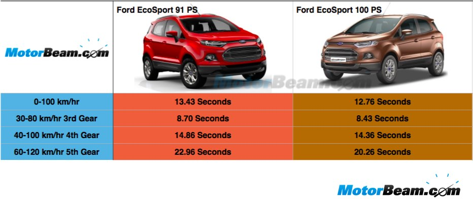 Ford EcoSport Acceleration