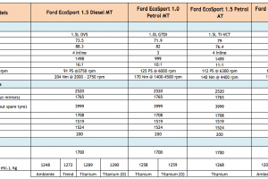 Ford EcoSport Engine Specifications
